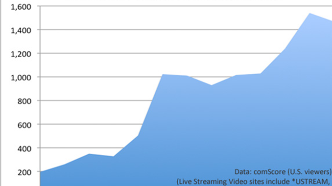 Live Streaming, How You've Grown – 600% This Year Alone