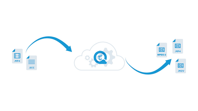 Easily Embed Captions into Media with Telestream Cloud