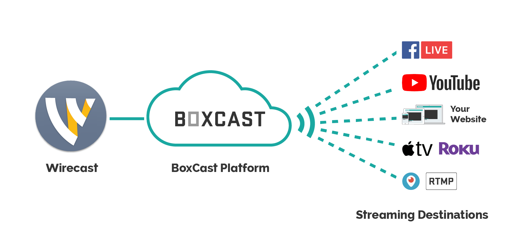 BoxCast integrates with Wirecast for simple, high-quality live webcasts